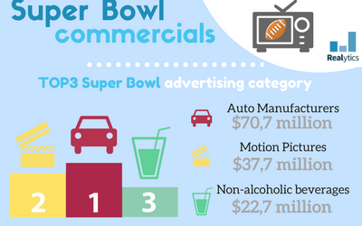 Super Bowl and TV ads